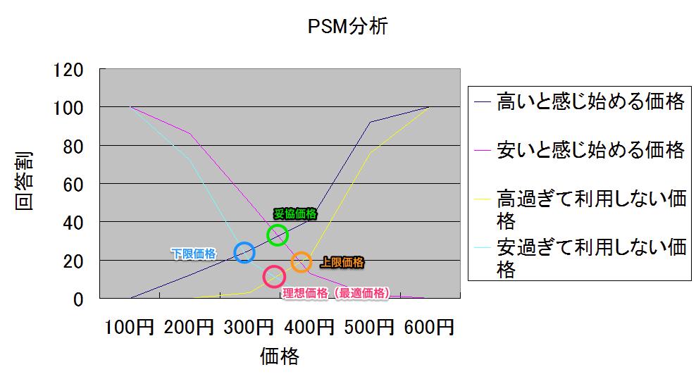 PSM分析_結果グラフ