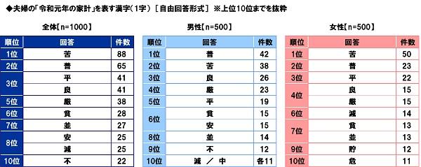 夫婦の「令和元年の家計」を表す漢字(1字)「自由回答形式」※上位10位までを抜粋