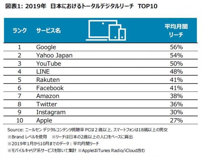 日本におけるトータルデジタルリサーチ TOP10