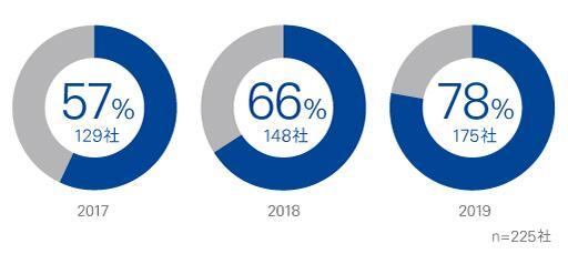 日経225構成銘柄における統合報告書発行企業の割合