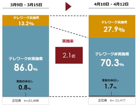 図表1.3月と4月のテレワーク実施率(緊急事態宣言(7都府県)後)