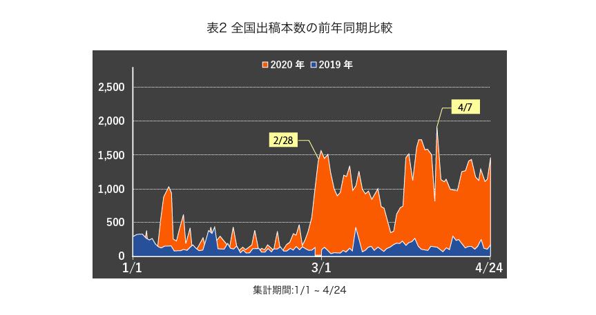 表2 全国出稿本数の前年同期比較