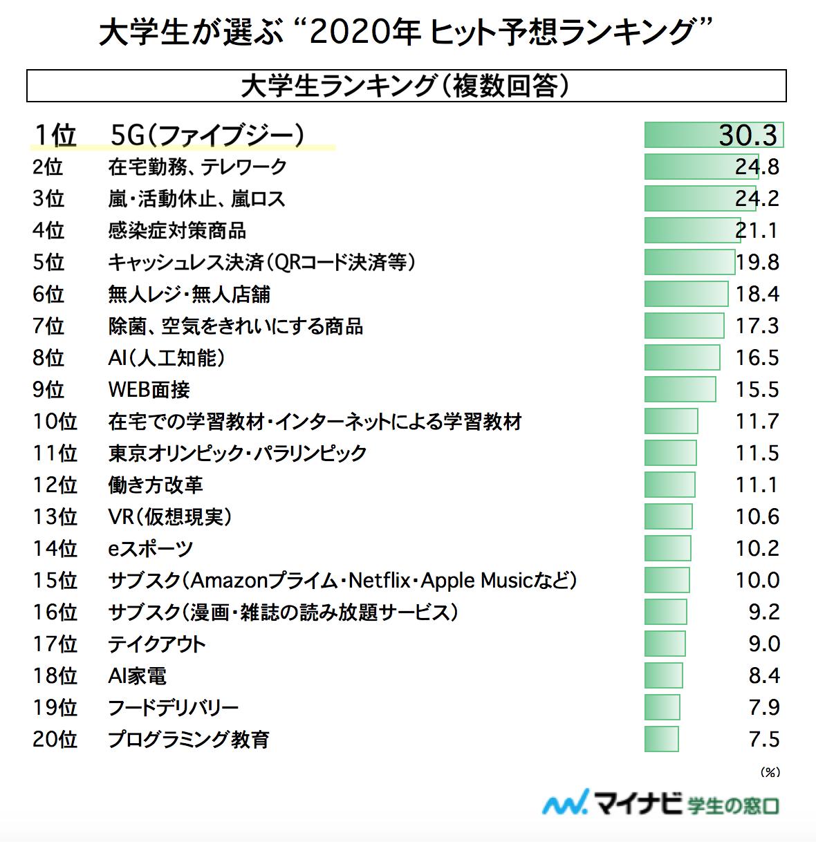 """大学生が選ぶ""""2020年ヒット予想ランキング""""(複数回答)"""