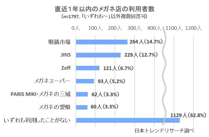 直近1年以内のメガネ店の利用者数(n=1,797,「いずれも〜」以外複数回答可)