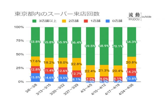 東京都内のスーパー来店回数