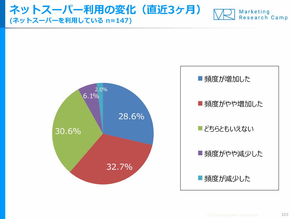 ネットスーパー利用の変化(直近3ヶ月)(ネットスーパーを利用している n=147)