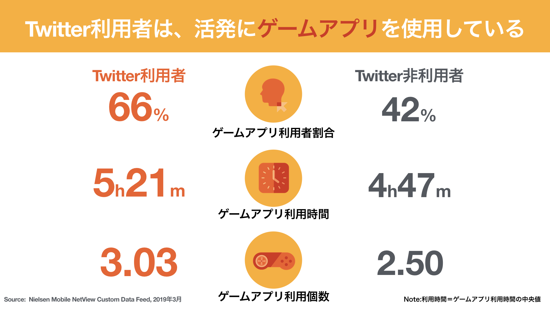 Twitter利用者は、活発にゲームアプリを使用している