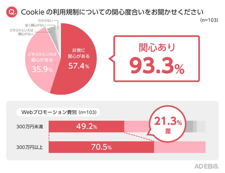 Q. Cookieの利用規制にちての関心度合いをお聞かせください(n=103)
