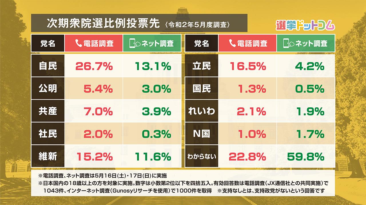 次期衆院選比例投票先(令和2年5月度調査)