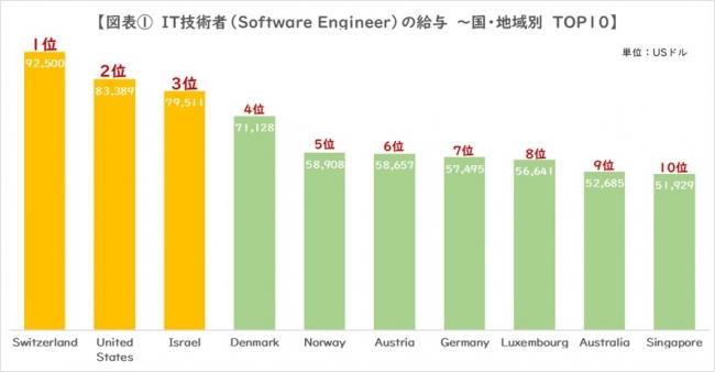 IT技術者の給与(Software Engineer)~国・地域別 TOP10~ 単位:USドル