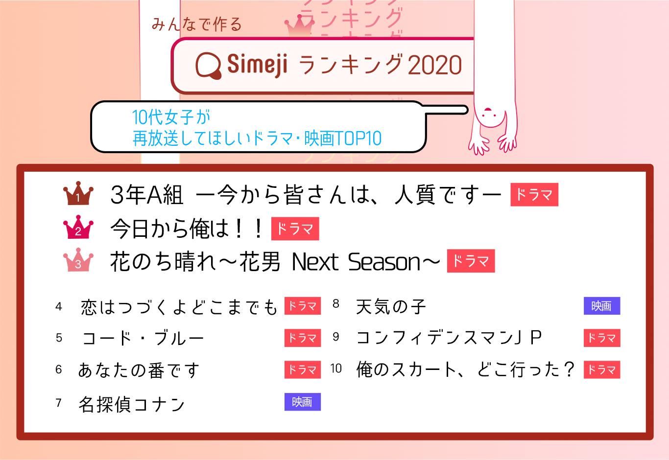 Simejiランキング2020 10代女子が再放送してほしいドラマ・映画トップ10