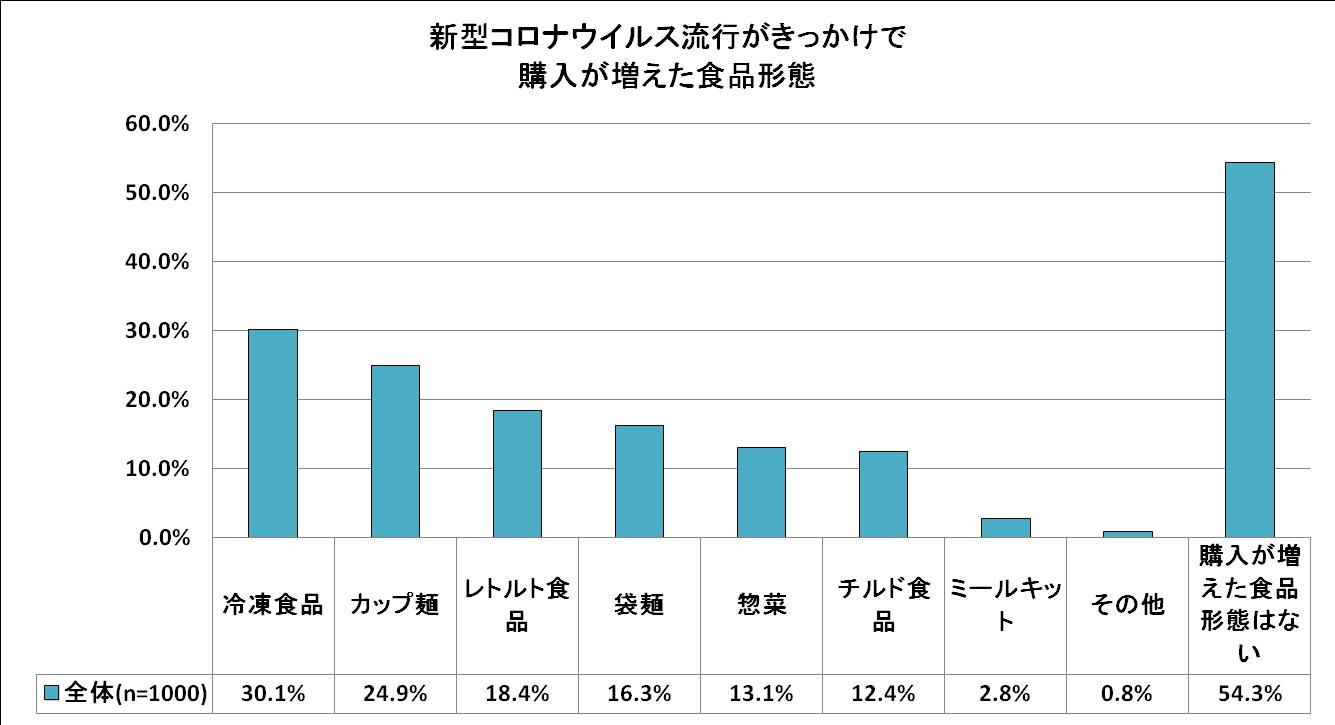 新長田コロナウイルス流行がきっかけで購入が増えた食品形態(複数回答)【n=1000】