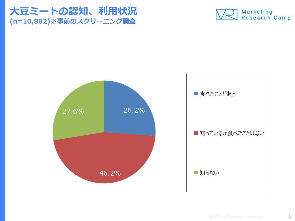 大豆ミートの認知、利用状況(n=10,882)※事前のスクリーニング調査